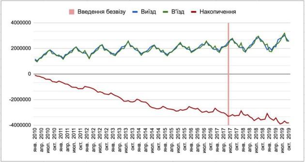 Дані про міграцію українців з 2010 року. Графік: t.me/dmytro_dubilet