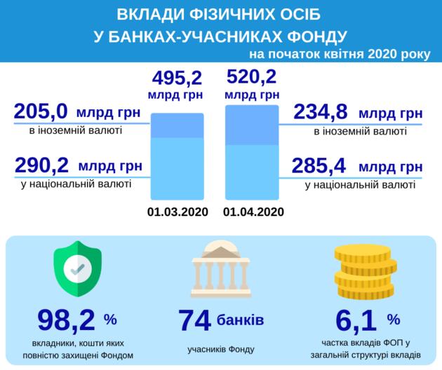 """Деньги """"работают"""" и на карантине: за март украинцы разместили в 74 банках рекордную сумму"""