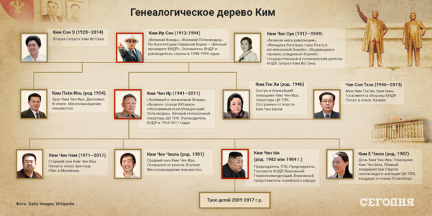 Фрагмент генеалогического дерева семейства Ким