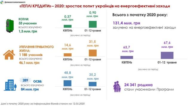 """Украинцам выдают """"теплые кредиты"""": на что оформляют займы"""