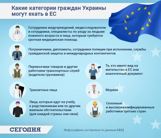 """Инфографика: """"Какие категории граждан Украины могут ехать в ЕС"""""""
