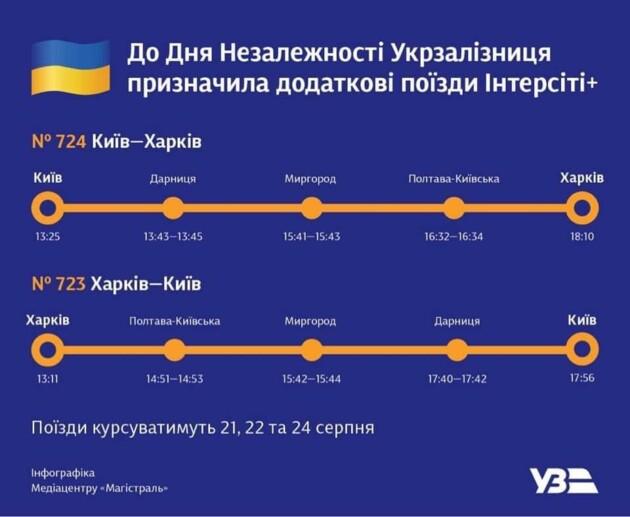 """На День Независимости в Украине назначили дополнительные поезда """"Интерсити"""""""