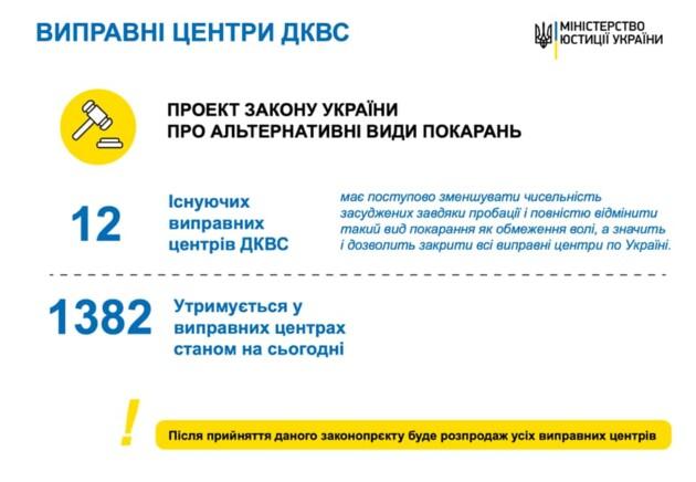 Большая распродажа: кто может купить украинские тюрьмы и во что их превратят