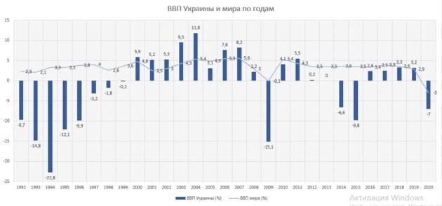 Экономическая независимость Украины: уроки кризисов