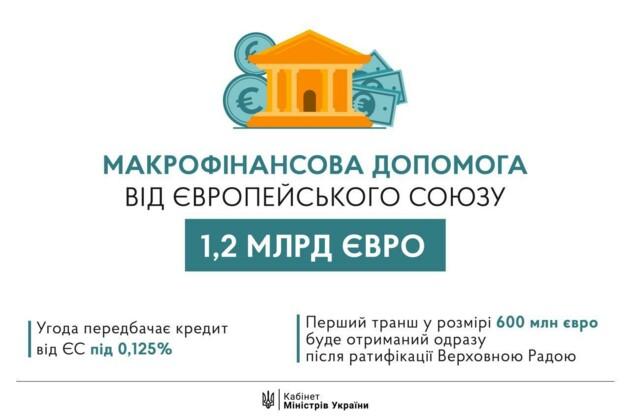 """Рада дала добро на """"исключительный"""" кредит ЕС для Украины"""