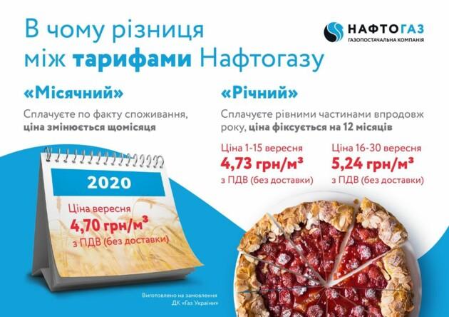 "Тариф на газ для украинцев вырос сразу на 42%: новые расценки ""Нафтогаза"""