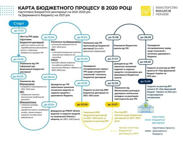 Бюджет-2021 скоро будет в Раде: в Кабмине назвали дату