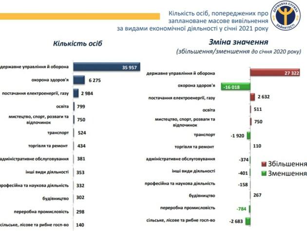 В Украине в разгар пандемии коронавируса 73 тысячи медиков потеряли работу