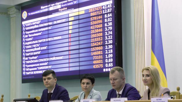 ЦИК зарегистрировал первых 25 депутатов новой Рады