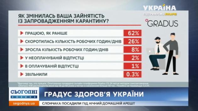 На работе большинства украинцев карантин не отразился - опрос