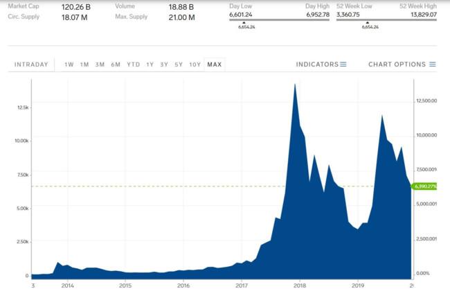 Курс биткоина за последние годы