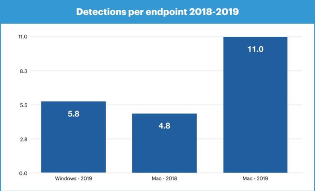 Количество обнаруженных угроз у macOS и WIndows в 2018-2019 годах