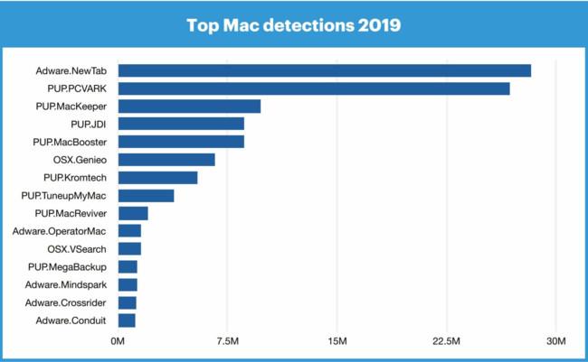 Список самых популярных вредоносных программ на macOS в 2019 году