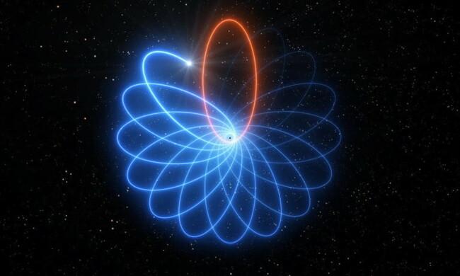 Траектория движения звезды S2 вокруг сверхмассивной черной дыры в центре Млечного пути совпадает с предсказанием общей теории относительности Эйнштейна