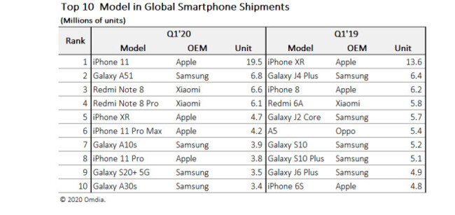 ТОП-10 самых популярных смартфонов 2020 года