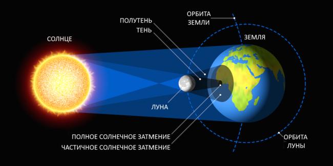 Схема сонячного затемнення