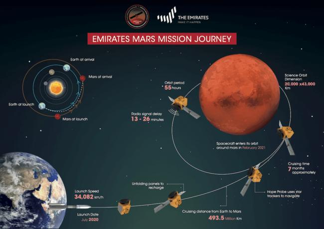 Схема полета космического аппарата в рамках проекта Emirates Mars