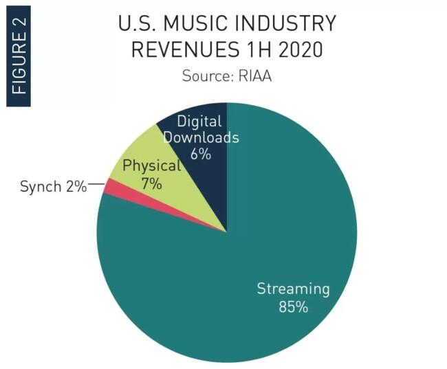 Доходы музыкальной индустрии США в первой половине 2020 года