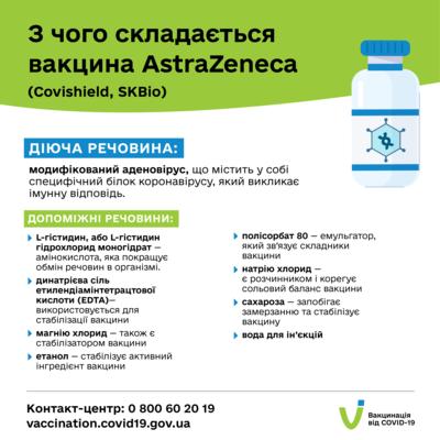 Состав вакцин Pfizer, AstraZeneca, CoviShield. / Фото: Минздрав