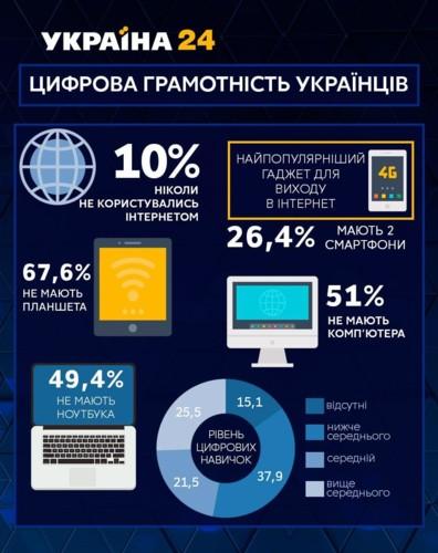 У украинцев плохо с цифровыми навыками: стали известны детали