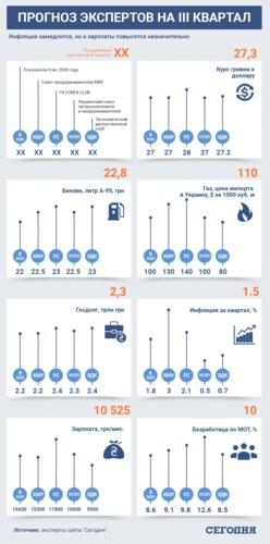 Зарплаты и цены в Украине снизятся, а курс доллара вырастет: прогноз экспертов на лето