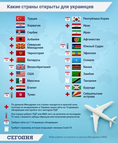 """Инфографика: """"Какие страны открыты для украинцев"""""""