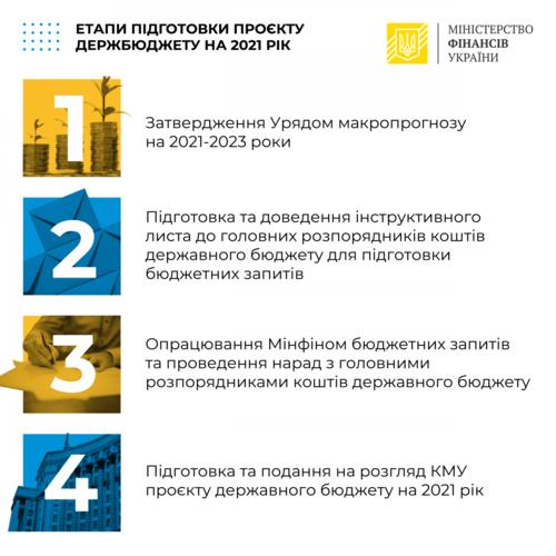 Рост минималки учли в планах Кабмина на 2021 год – Марченко