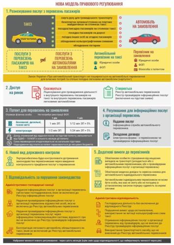 Без лицензии, но со страховкой: в Украине собрались изменить правила для таксистов