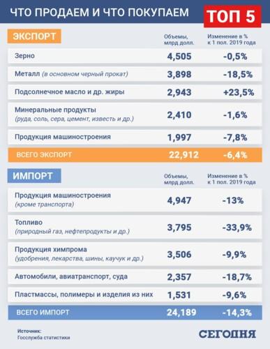 """Коронавирус помог Украине переторговать зарубежье и выйти """"в плюс"""" впервые за 15 лет"""