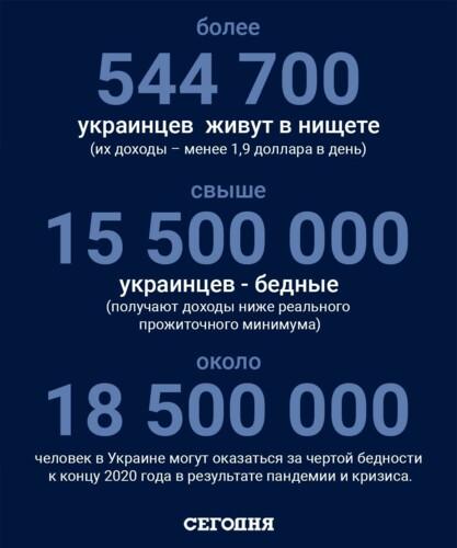 Сколько в Украине бедняков и у кого выше риски стать нищим