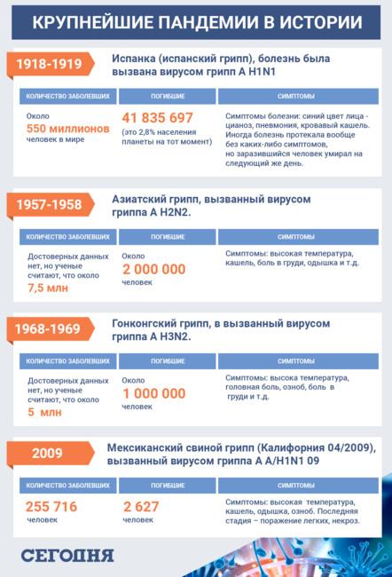 Пандемия коронавируса и самые смертоносные инфекции в истории