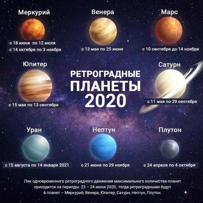 Ретроградные планеты 2020 – календарь и даты