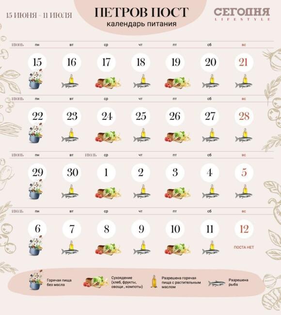 Петров пост 2020 - календарь питание по дням, что можно есть   СЕГОДНЯ