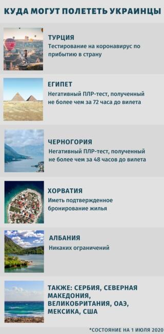 Куда украинцы смогут полететь летом 2020