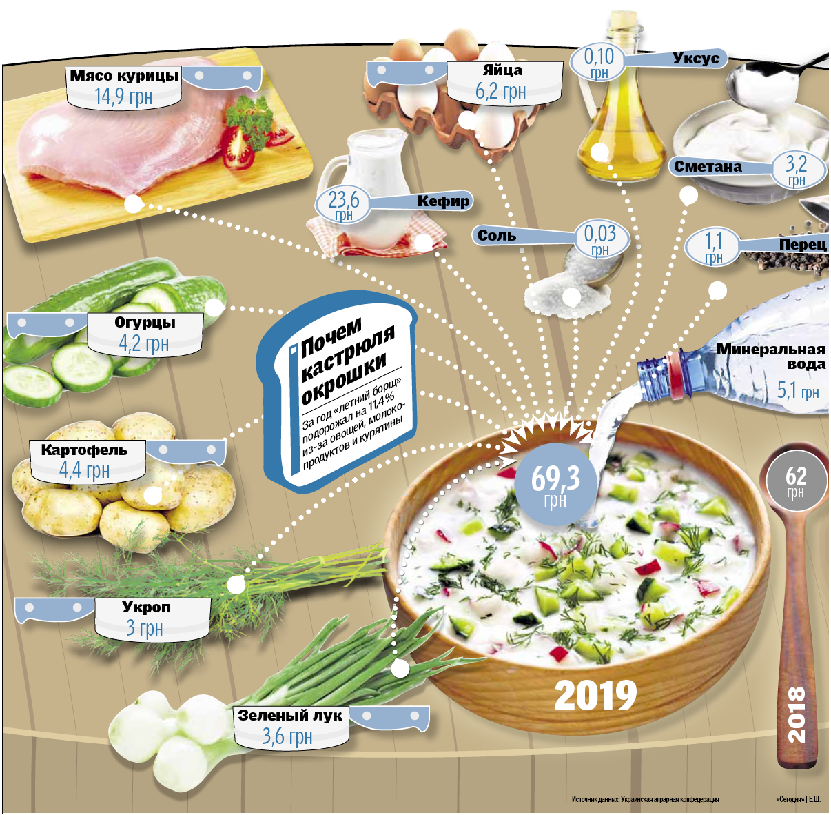 Індекс окрошки: страва, яка найбільше освіжає, подорожчала через зростання цін на овочі, фото-2