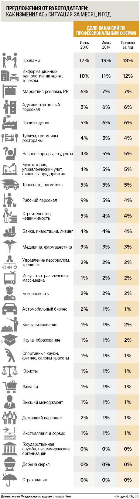 Летние тренды на рынке труда в Украине: ищут молодежь и аграриев, фото-2