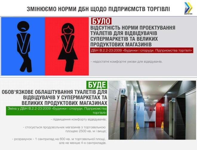 Туалеты стали обязательными в украинских супермаркетах. Афиша Днепра