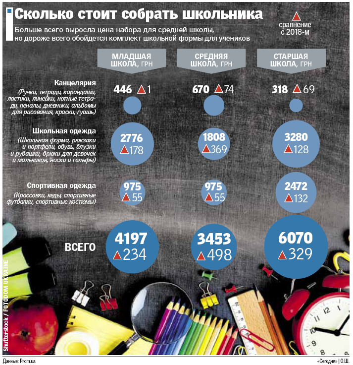 Скоро в школу: во сколько родителям Краматорска обойдется собрать ребенка к первому сентября, фото-1