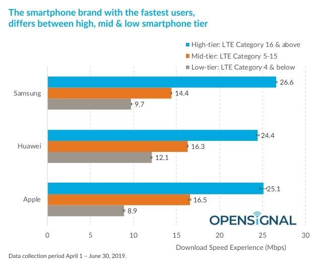 Скорость мобильного интернета согласно исследованию OpenSignal