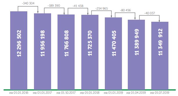 Чтобы увеличить изображение, нажмите на него. Данные: Пенсионный фонд Украины