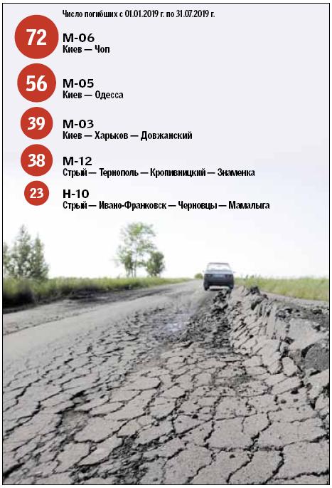 Украинские трассы смерти: Нацполиция назвала самые аварийно опасные дороги