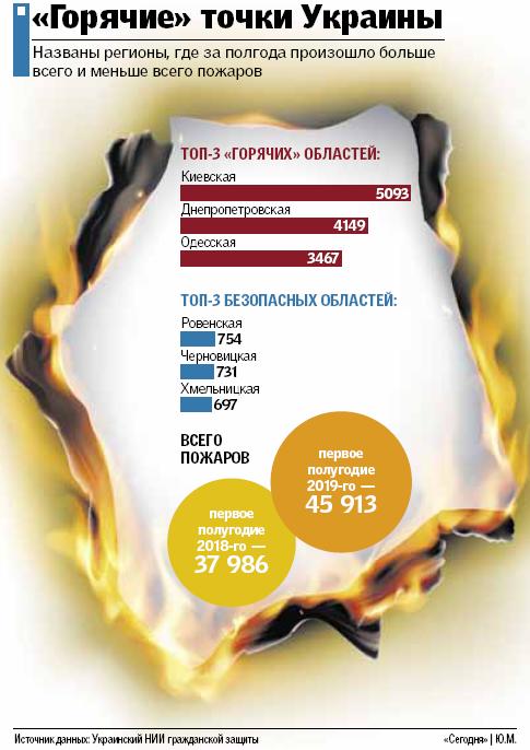 Огонь атакует Украину: в стране выросло число поджогов, фото-1