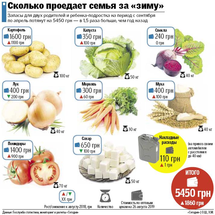 Эксперты рассказали, куда выгоднее инвестировать простым украинцам