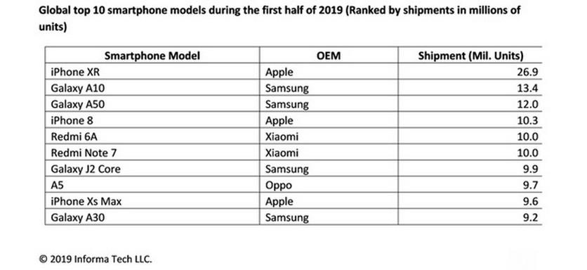 Рейтинг самых продаваемых смартфонов 2019 года