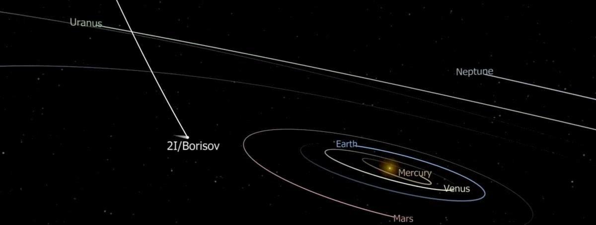 Траектория полета 2I/Borisov
