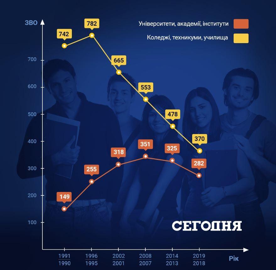 Число вузів в Україні. дані Держстату