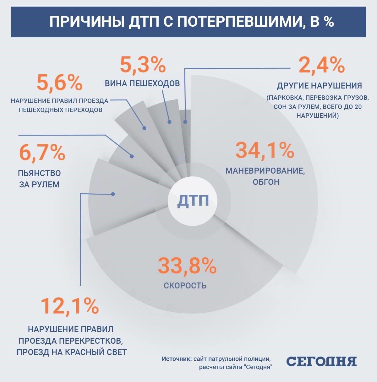 ДТП в Украине — на дорогах гибнет в 30 раз больше, чем на Донбассе
