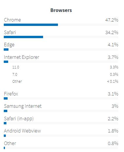 Лучшие браузеры в США