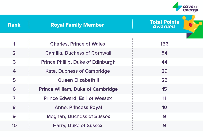 Меган Маркл и принц Гарри оказались далеко не эко-френдли в королевской семье & ndash; исследование