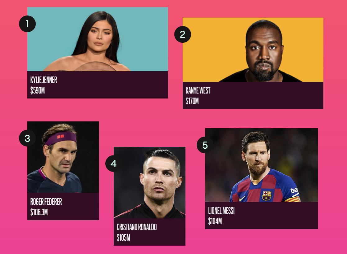 Forbes назвал ТОП-100 самых высокооплачиваемых знаменитостей 2020 года - фото №1